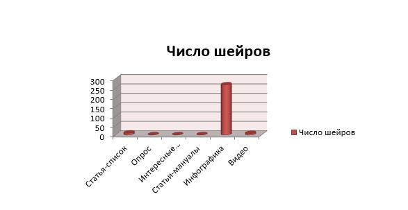 график числа шейров