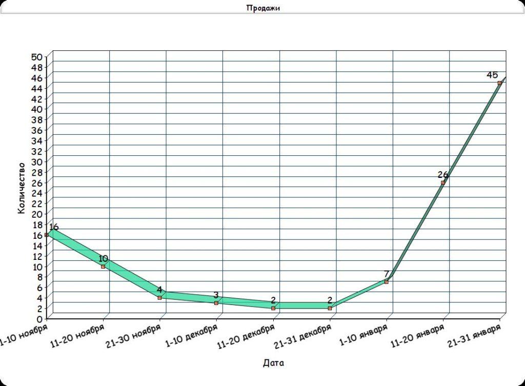 График результата