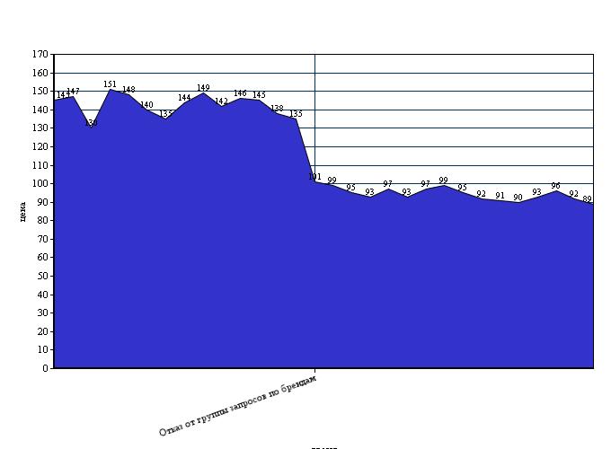 цена за клик в рублях за весь период