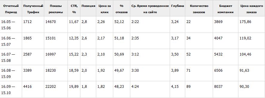 результаты оптимизации РК