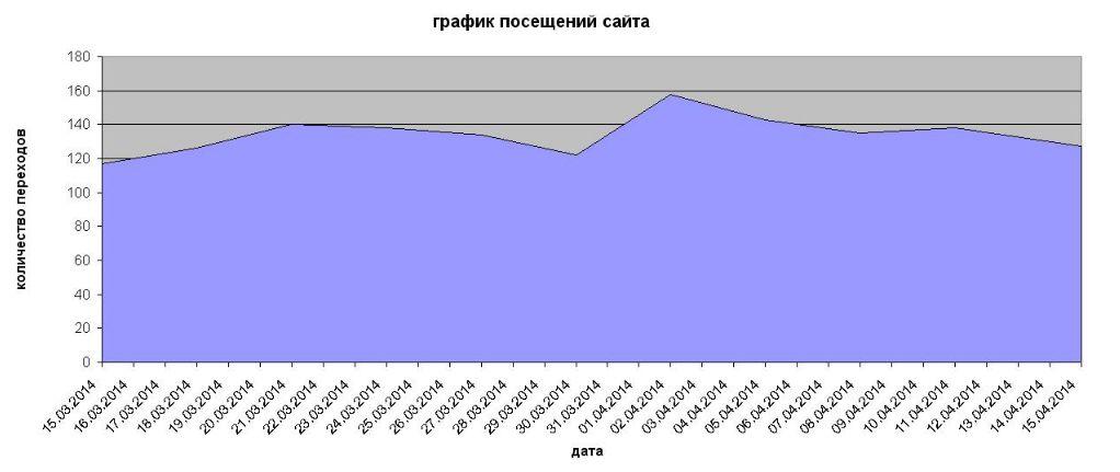 график посещений сайта