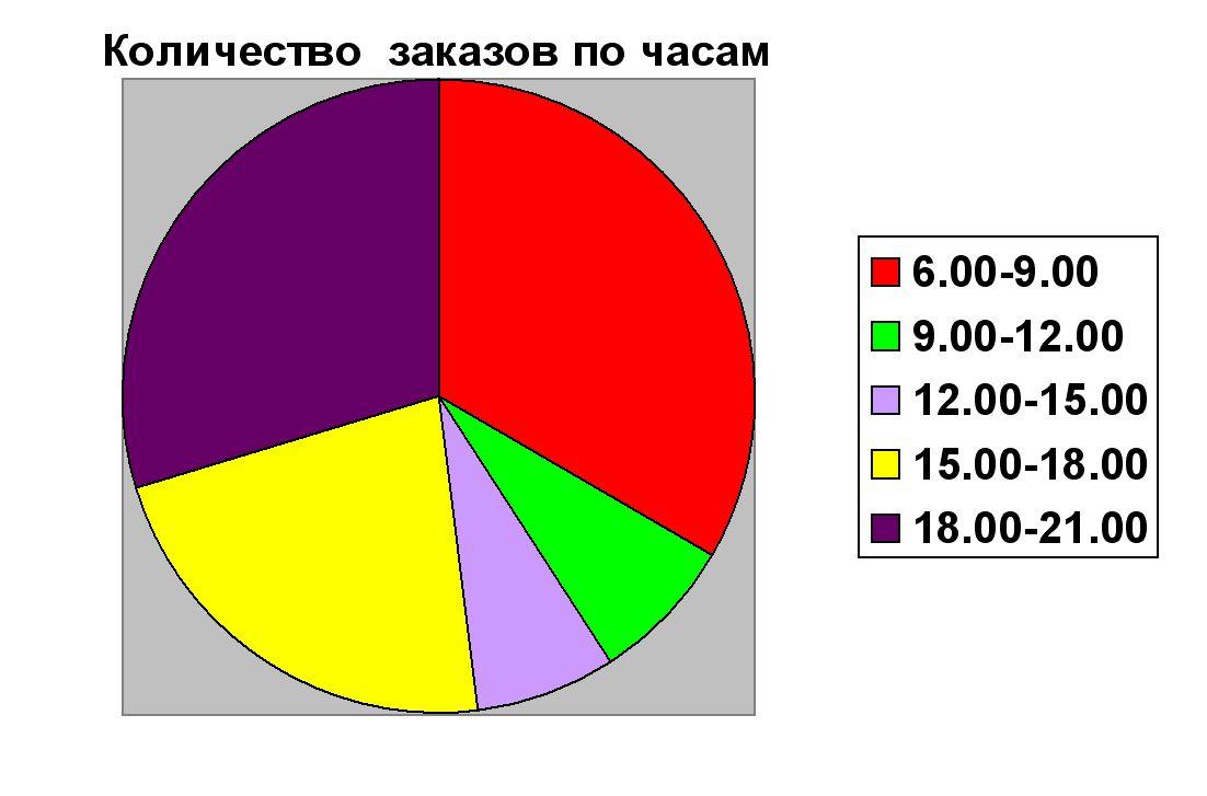 диаграмма количество заказов по часам