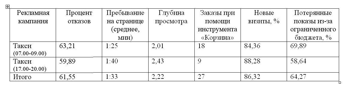 таблица вовлечености посетителей